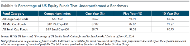 chart - Percentage of US Equity Funds that Underperformed a Beenchmark