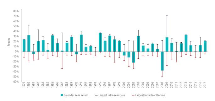 graphic of US Market Intra-Year Gains and Declines vs Calendar Year Returns 1979-2017