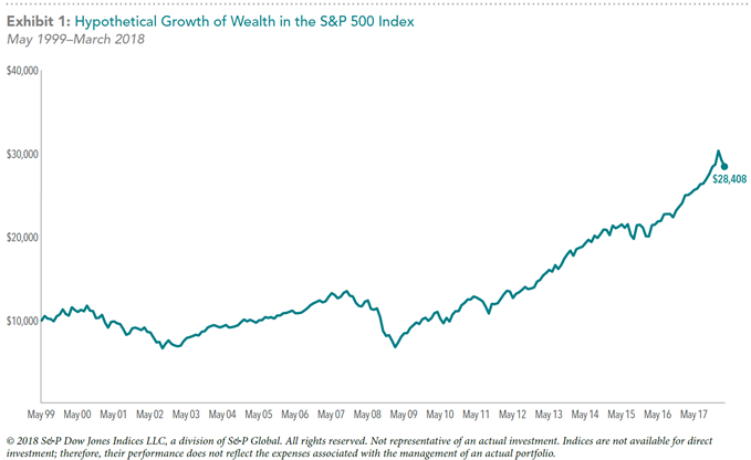 Hypothetical growth of S&P 500 chart