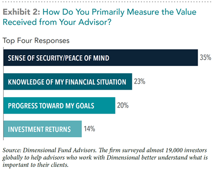 How do you Primarily Measure the Value Received from your Advisor bar graph