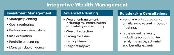 Integrative wealth management graphic
