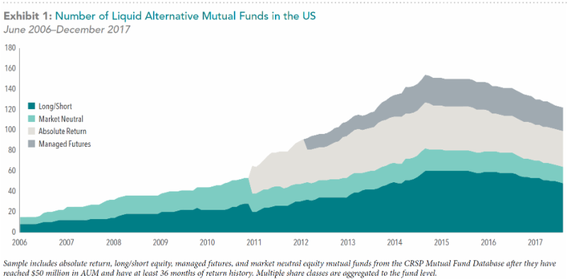 Graph of Number of Liquid Alternative Mutual Funds in the US