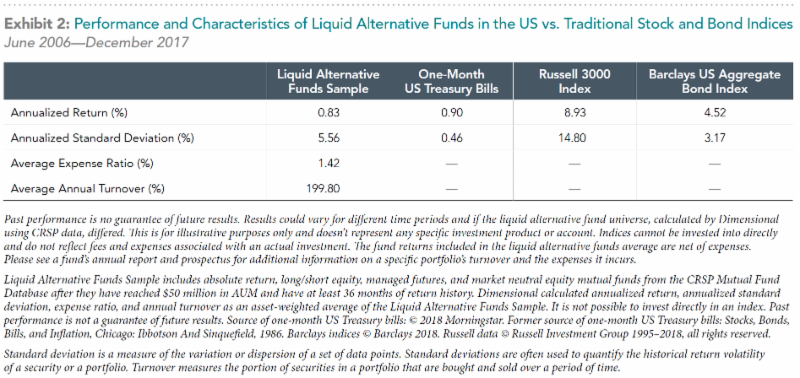 Chart of Performance and Characteristics of Liquid Alternative Funds in the US vs. Traditional Stock and Bond Indices