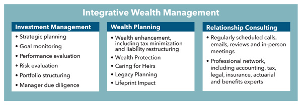 Integrative wealth management graphic