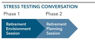 Retirement Stress Testing: Stress Testing Conversation chart