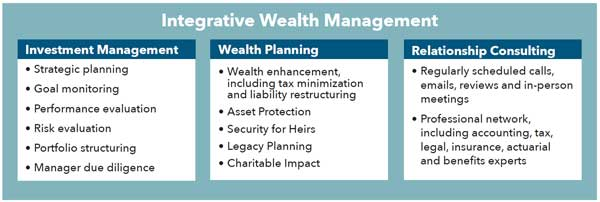 Integrative Wealth Management graphic chart