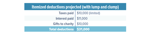 Projected itemized deductions chart