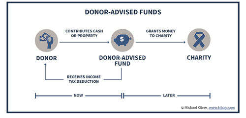 Donor Advised Funds chart