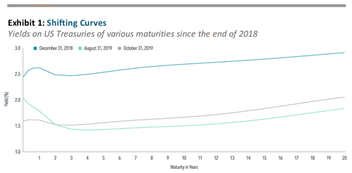 Graph: Shifting Curves Yields on US Treasuries of various maturities since the end of 2018