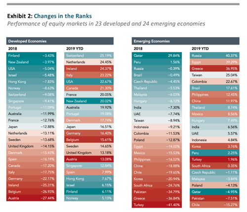 Graph: Changes in the Ranks Performance of equity markets in 23 developed and 24 emerging economies