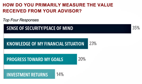 Value Received from your Advisor graphic