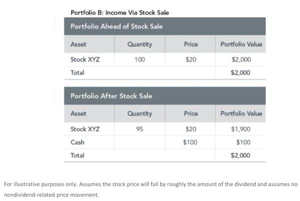 Chart showing income via stock sale - Portfolio B