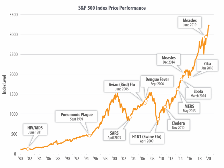 chart, S&P 500 Index Price Performance