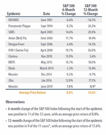 chart, Epidemcis and S&P Price Performance