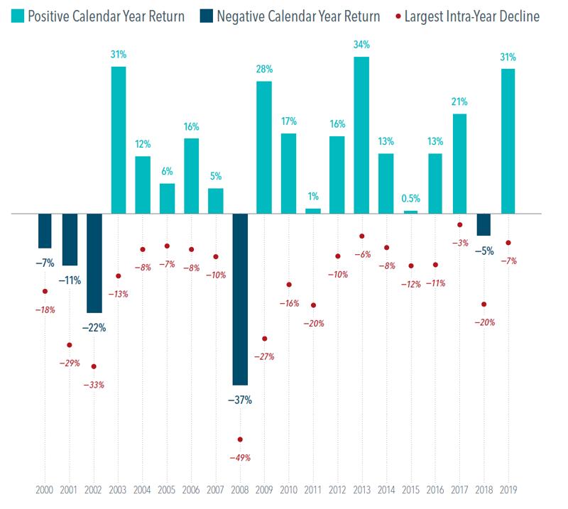 Illustration of chart:  U.S. Market Intra-Year Declines vs.Calendar Year Returns January 1, 2000-December 31, 2019