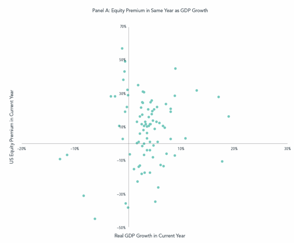 Graph of equity premium in same year as GDP growth