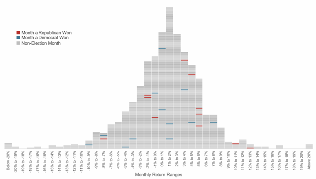 histogram of Presidential Elections and S&P 500 Index Returns