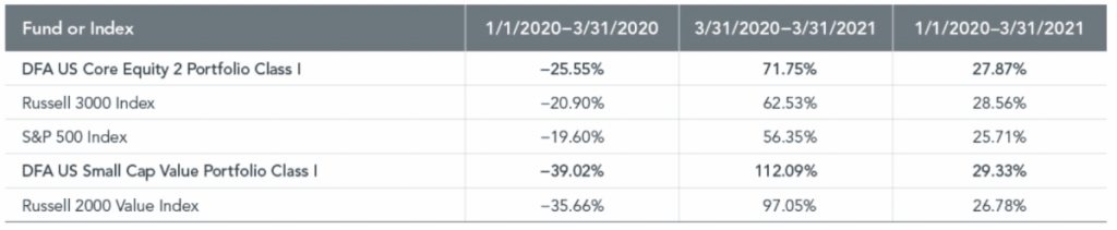 table,  Exhibit 1: Rise and Shine: Dimensional Funds vs. Benchmarks Cumulative Returns