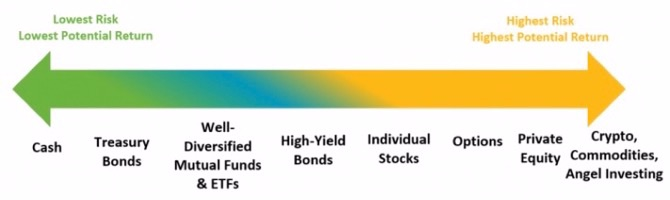 Risk Continuum graphic