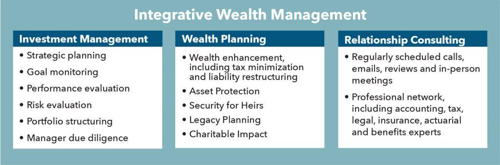 illustration: Integrative Wealth Management chart