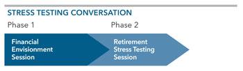 graphic: Stress Testing Conversation chart