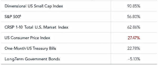Chart: US Stock Market Cumulative Return, January 1979-December 1980