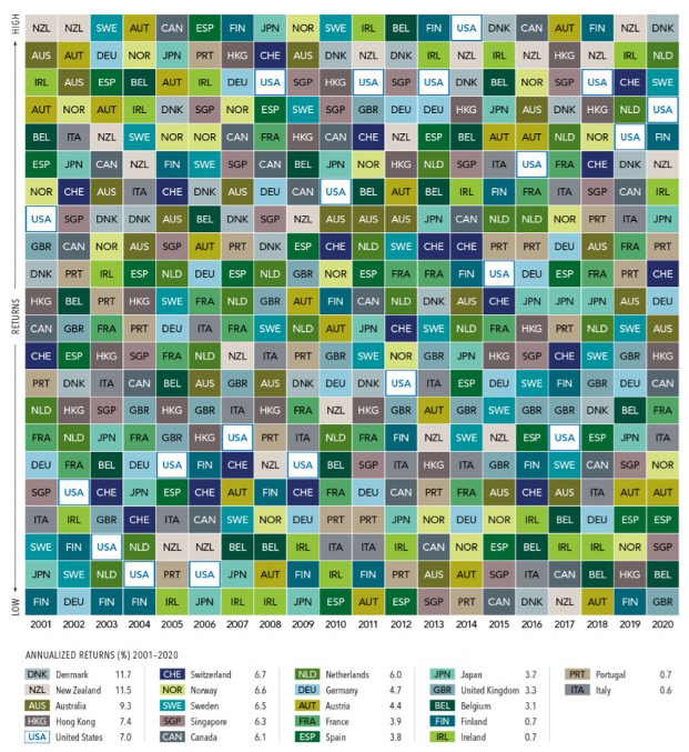 chart grid of Most Favored Nations - Annualized Returns